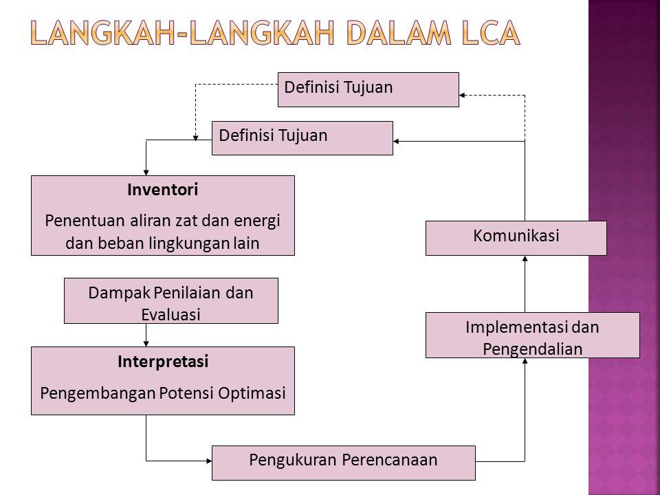 Langkah-langkah dalam LCA