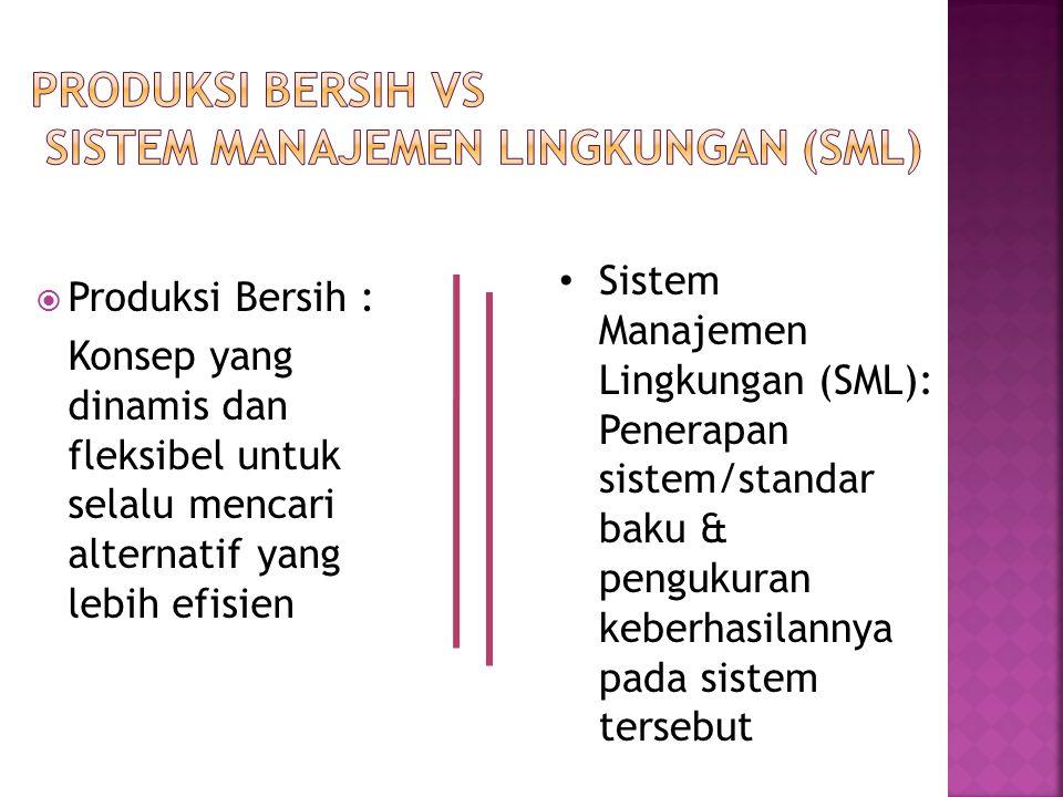 Produksi Bersih vs Sistem Manajemen Lingkungan (SML)
