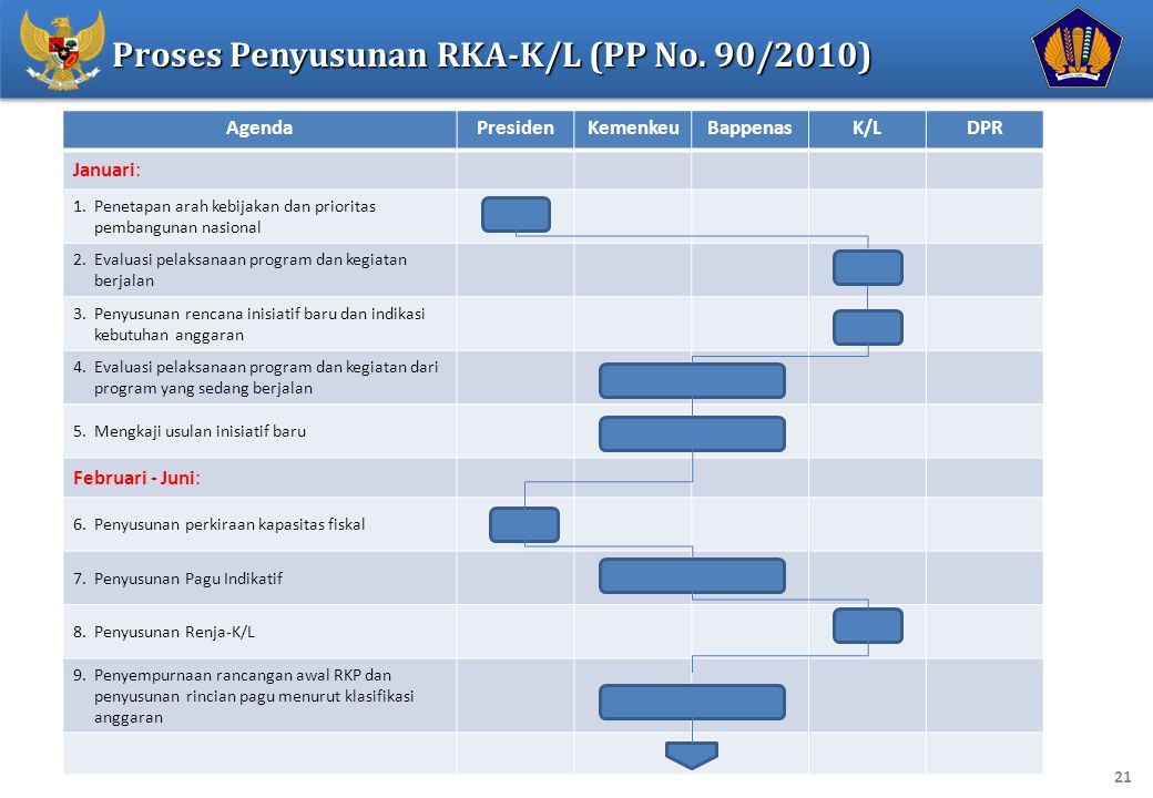 Proses Penyusunan RKA-K/L (PP No. 90/2010)