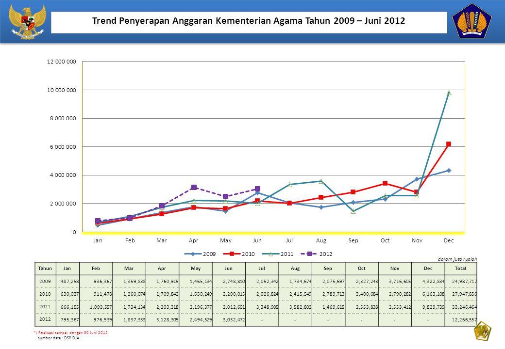 Trend Penyerapan Anggaran Kementerian Agama Tahun 2009 – Juni 2012
