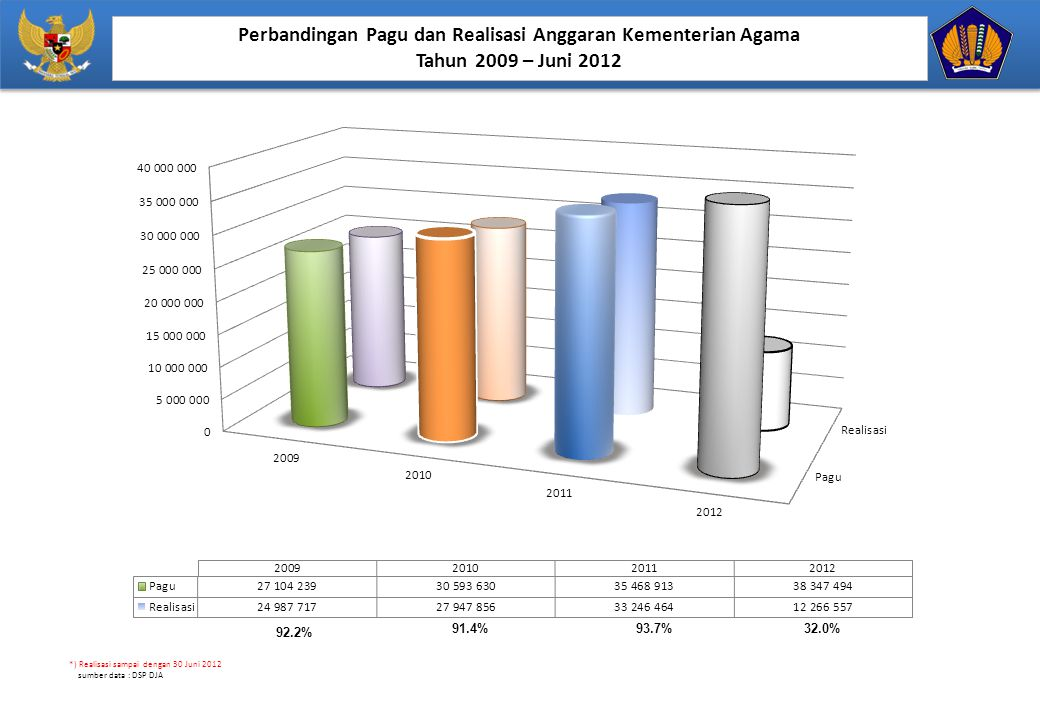 Perbandingan Pagu dan Realisasi Anggaran Kementerian Agama
