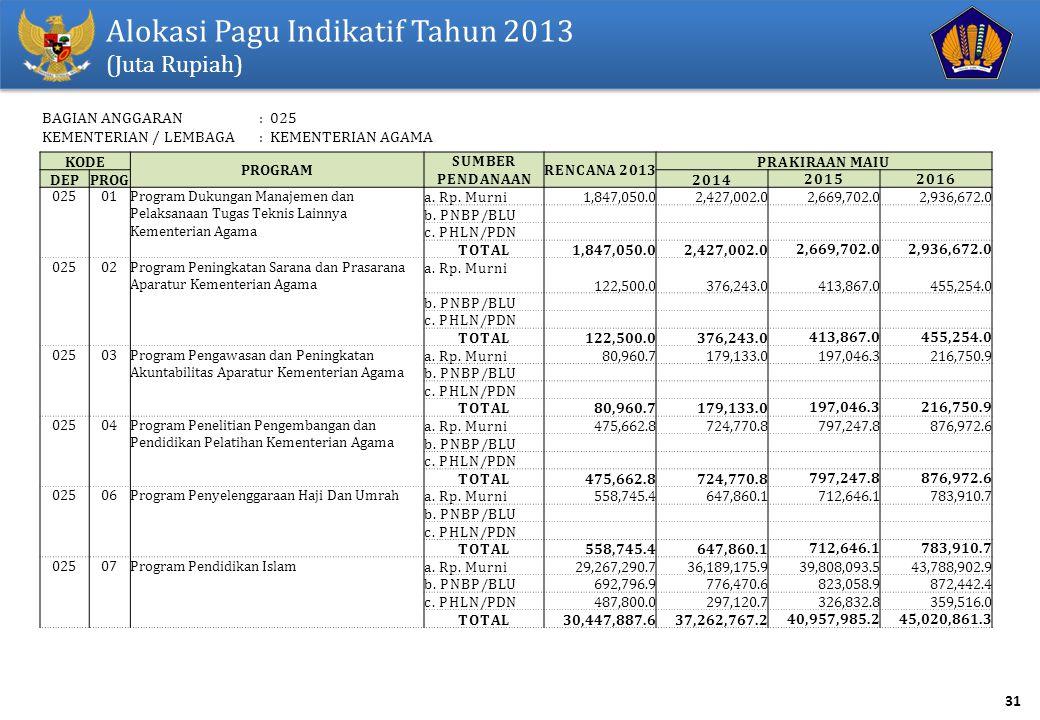 Alokasi Pagu Indikatif Tahun 2013
