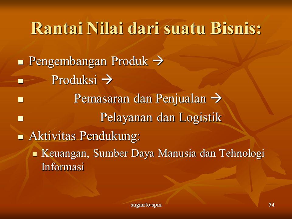 Rantai Nilai dari suatu Bisnis: