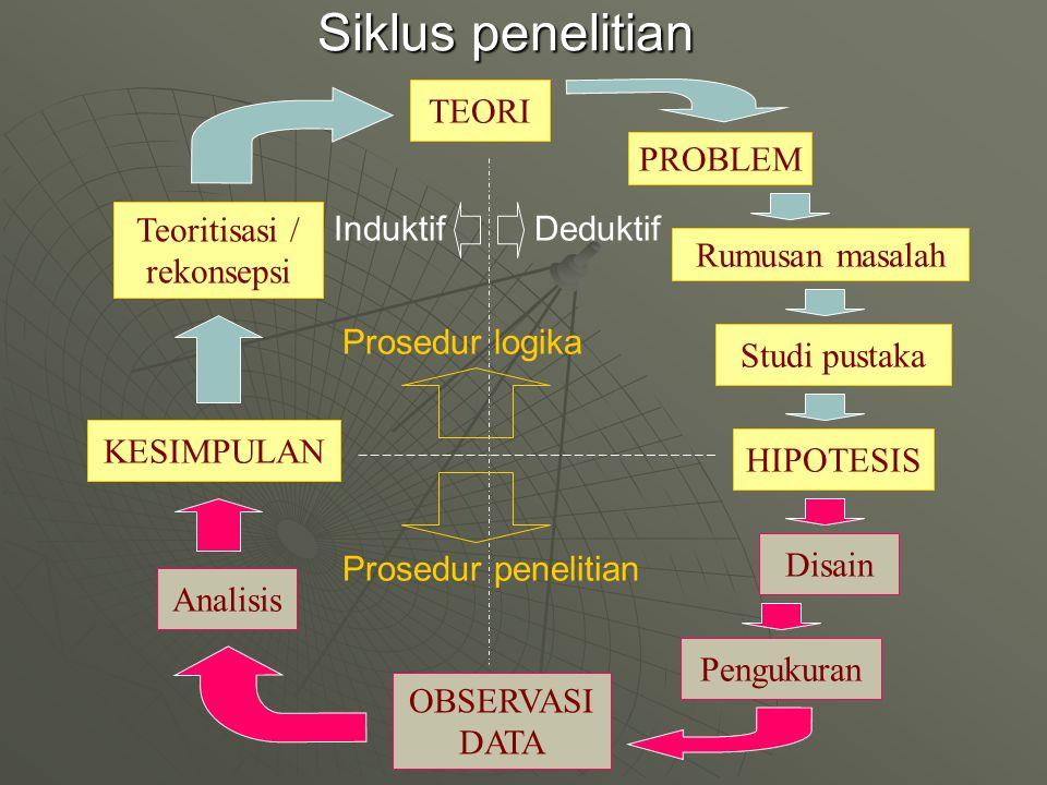Siklus penelitian TEORI PROBLEM Rumusan masalah Studi pustaka