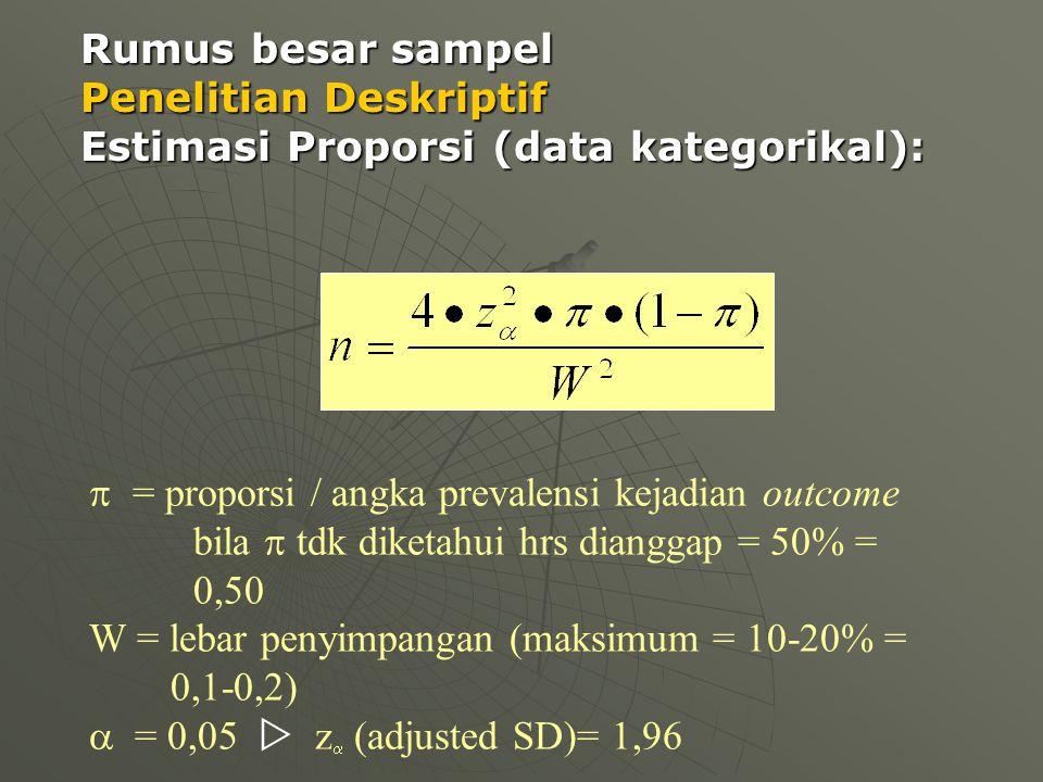 Rumus besar sampel Penelitian Deskriptif Estimasi Proporsi (data kategorikal):