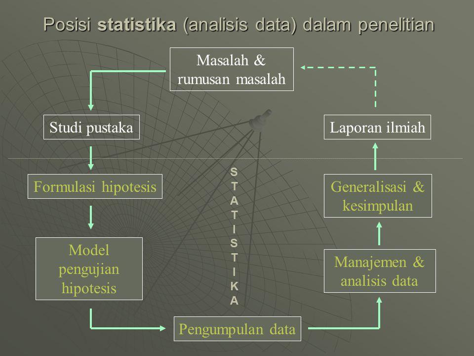 Posisi statistika (analisis data) dalam penelitian