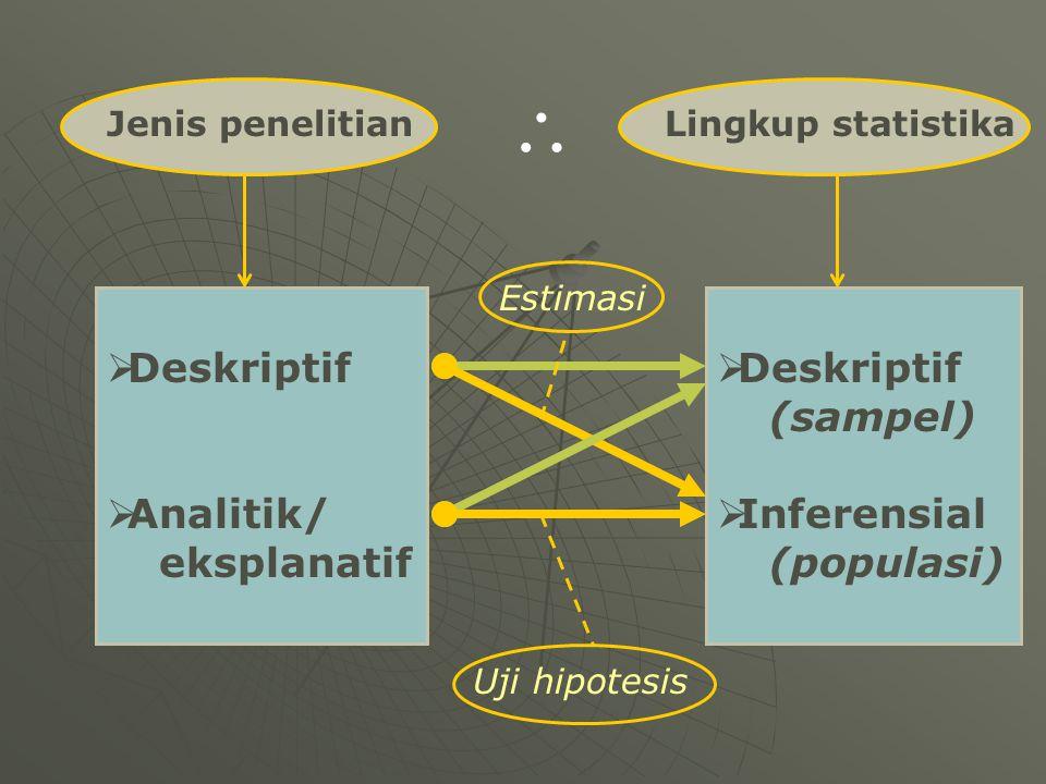 \ Deskriptif Analitik/ eksplanatif Deskriptif (sampel) Inferensial