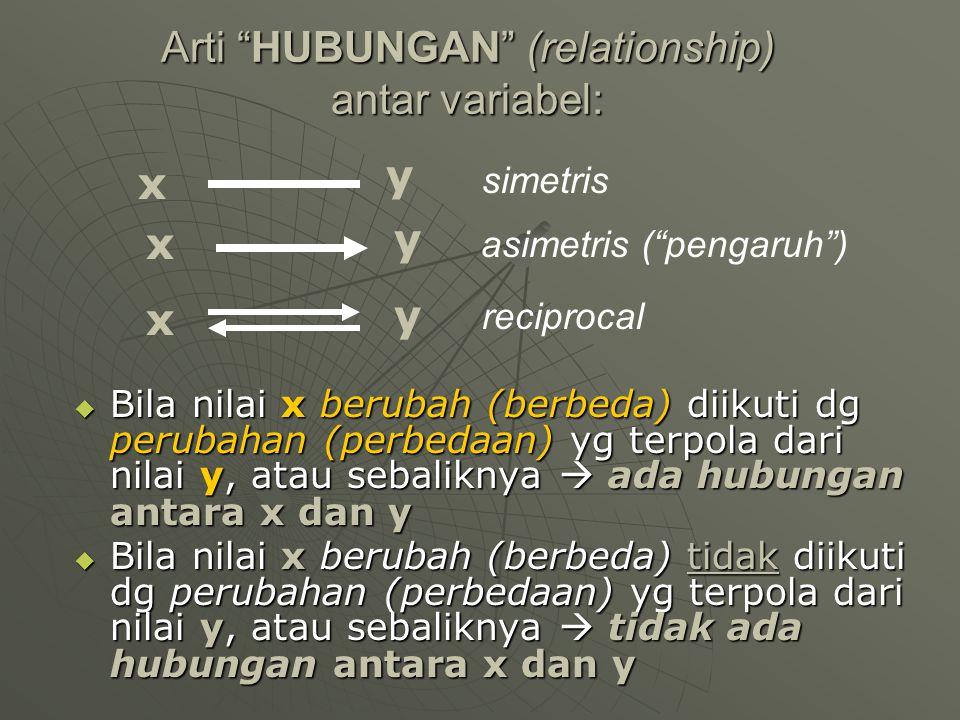 Arti HUBUNGAN (relationship) antar variabel: