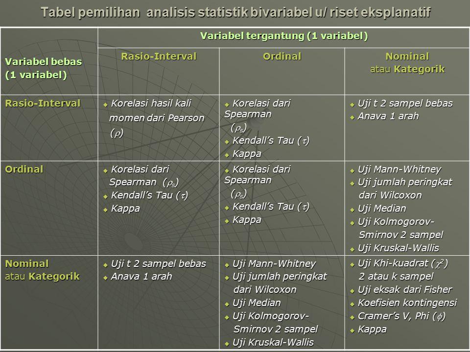 Tabel pemilihan analisis statistik bivariabel u/ riset eksplanatif