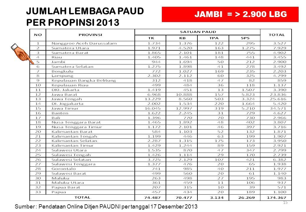 JUMLAH LEMBAGA PAUD PER PROPINSI 2013