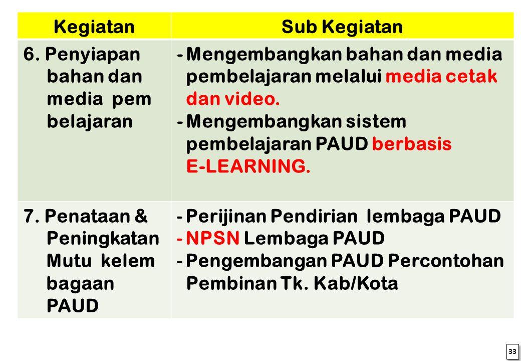 Mengembangkan sistem pembelajaran PAUD berbasis E-LEARNING.