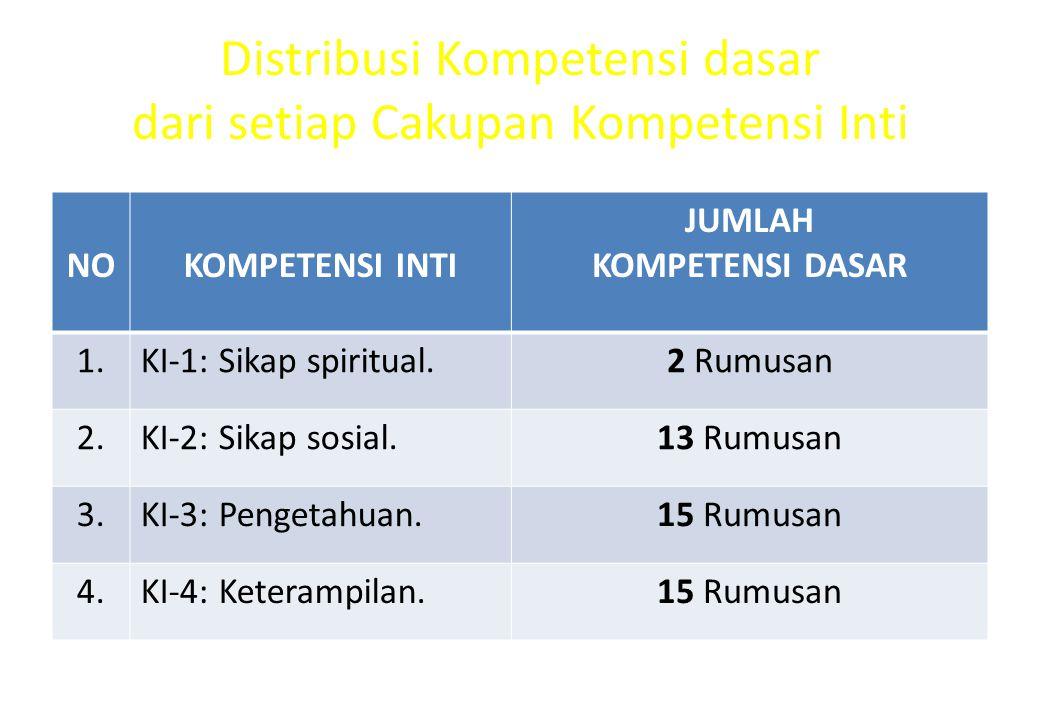 Distribusi Kompetensi dasar dari setiap Cakupan Kompetensi Inti