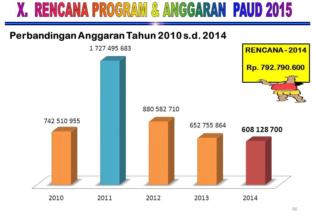 Perbandingan Anggaran Tahun 2010 s.d. 2014
