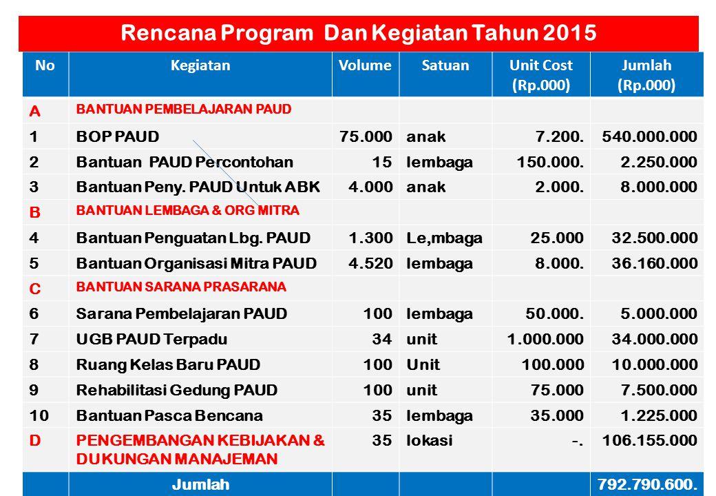 Rencana Program Dan Kegiatan Tahun 2015