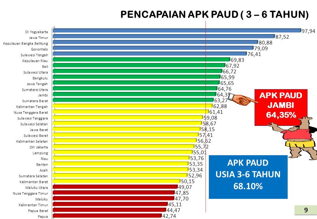 PENCAPAIAN APK PAUD ( 3 – 6 TAHUN)