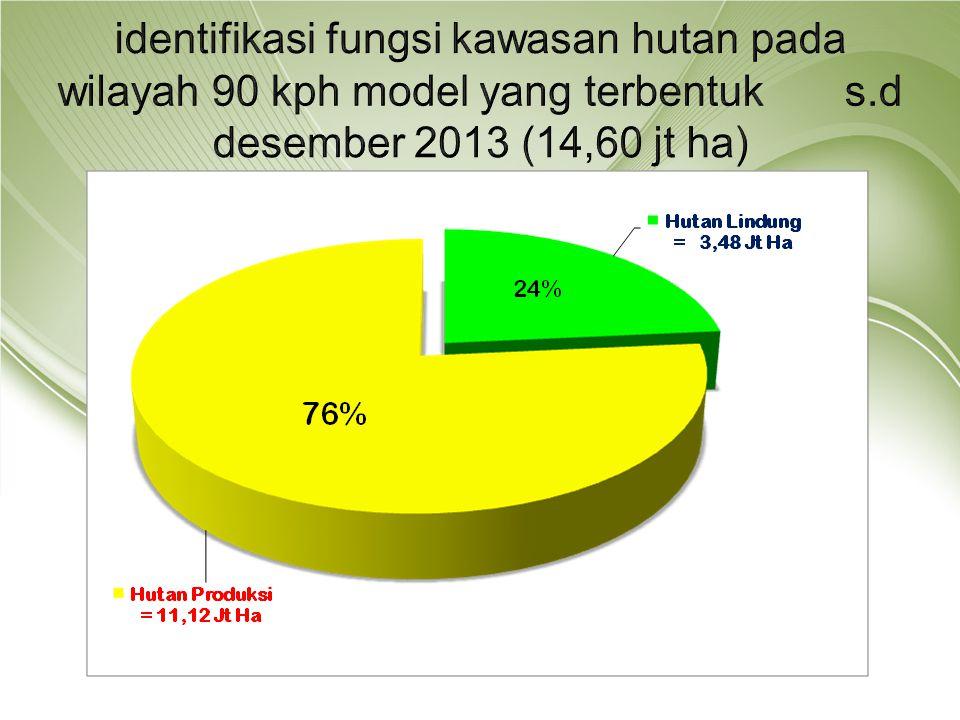 identifikasi fungsi kawasan hutan pada wilayah 90 kph model yang terbentuk s.d desember 2013 (14,60 jt ha)