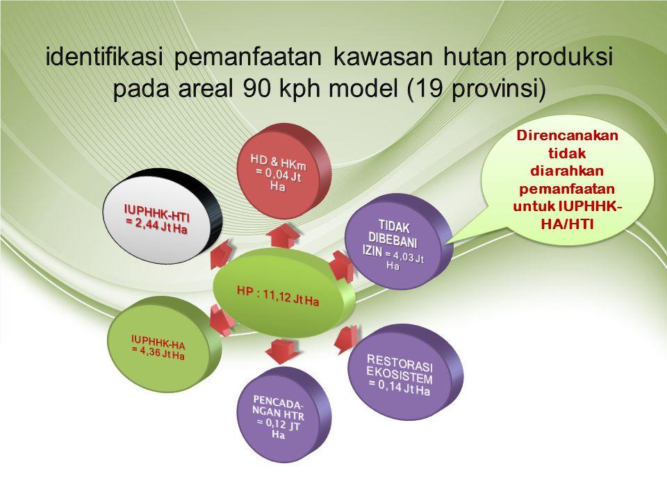 identifikasi pemanfaatan kawasan hutan produksi pada areal 90 kph model (19 provinsi)