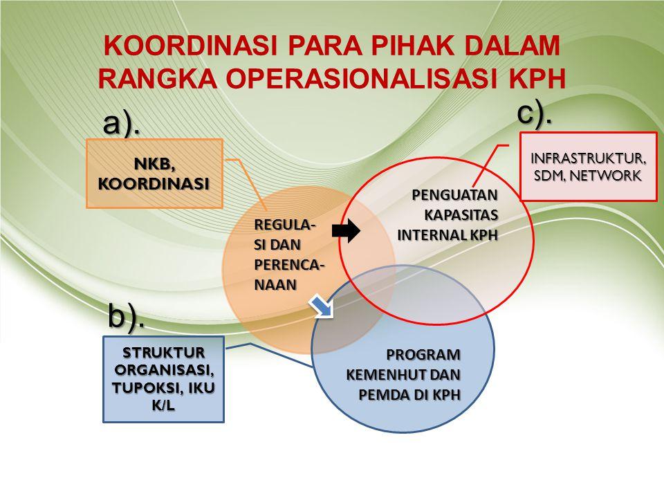 KOORDINASI PARA PIHAK DALAM RANGKA OPERASIONALISASI KPH