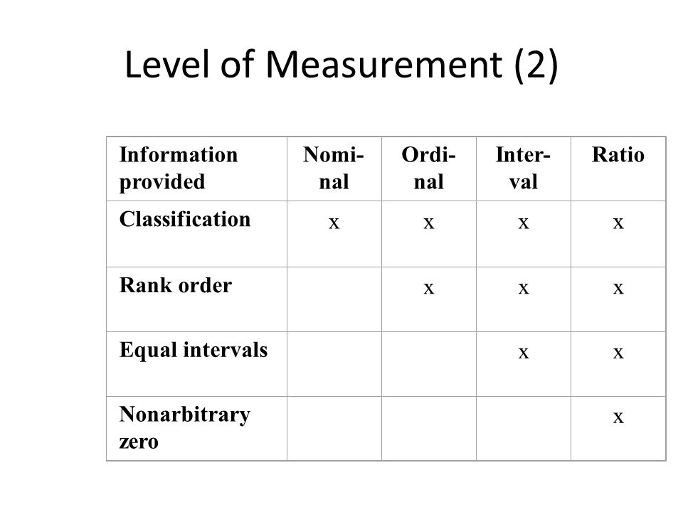 Level of Measurement (2)