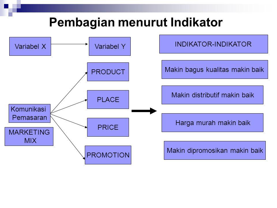 Pembagian menurut Indikator