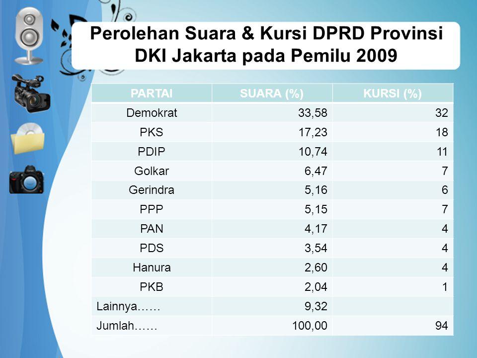 Perolehan Suara & Kursi DPRD Provinsi DKI Jakarta pada Pemilu 2009
