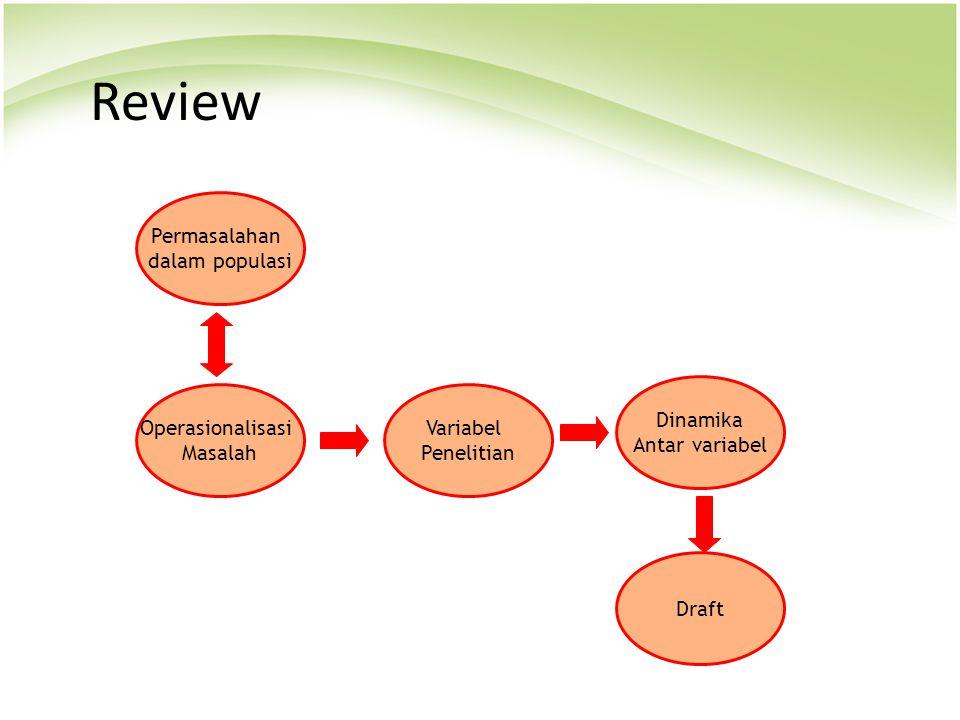 Review Permasalahan dalam populasi Dinamika Antar variabel