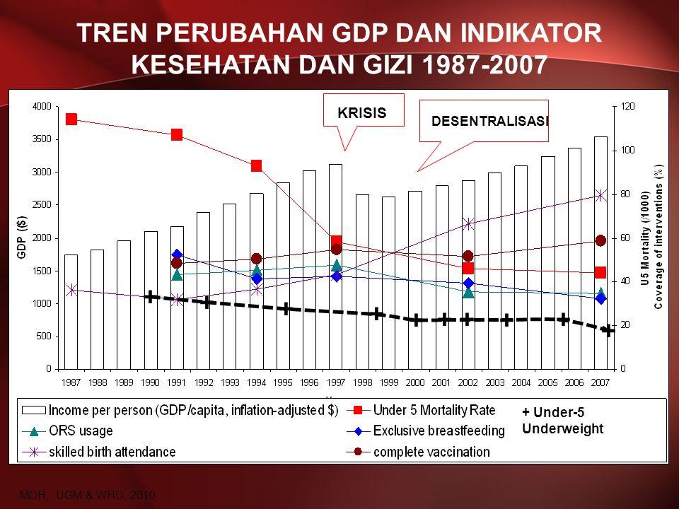 TREN PERUBAHAN GDP DAN INDIKATOR KESEHATAN DAN GIZI 1987-2007