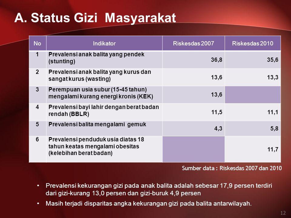 Sumber data : Riskesdas 2007 dan 2010