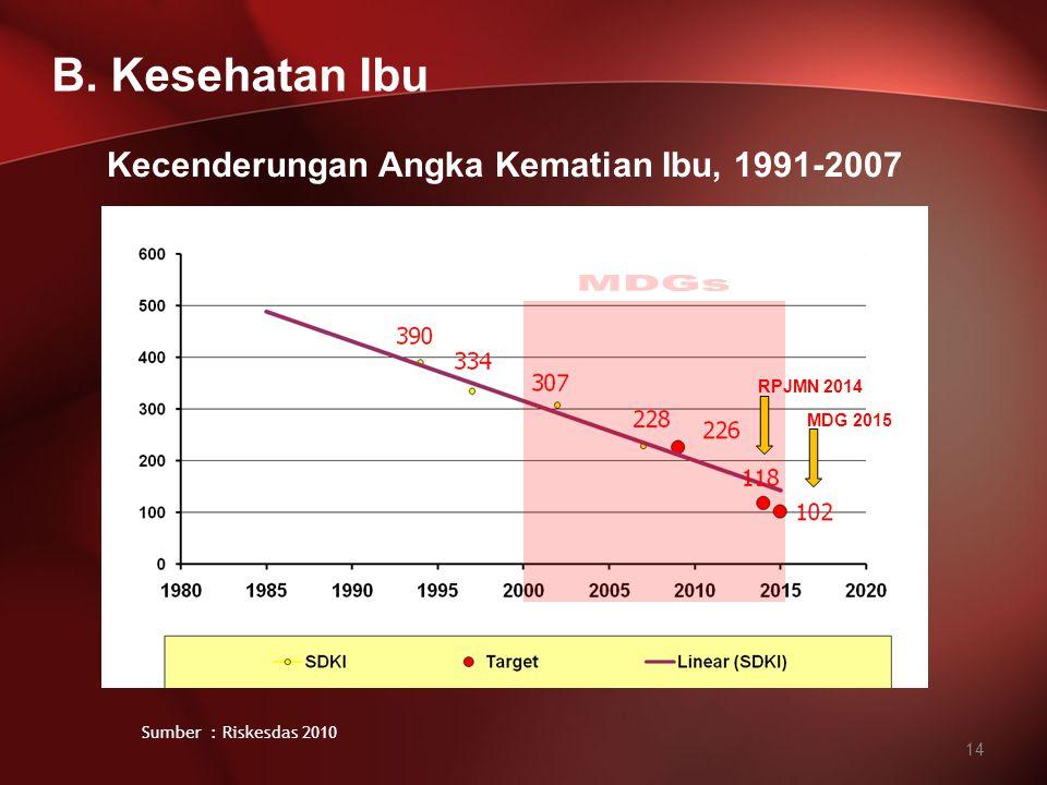 MDGs B. Kesehatan Ibu Kecenderungan Angka Kematian Ibu, 1991-2007