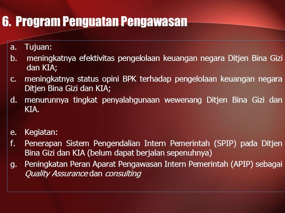 6. Program Penguatan Pengawasan
