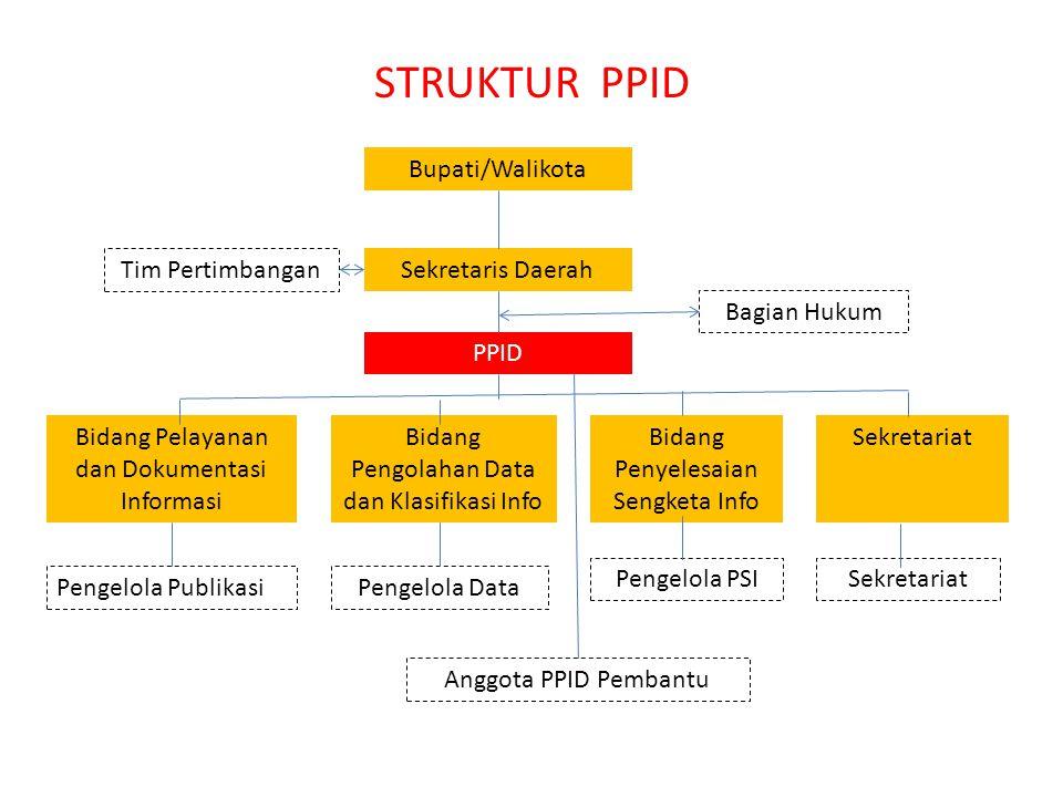 STRUKTUR PPID Bupati/Walikota Tim Pertimbangan Sekretaris Daerah