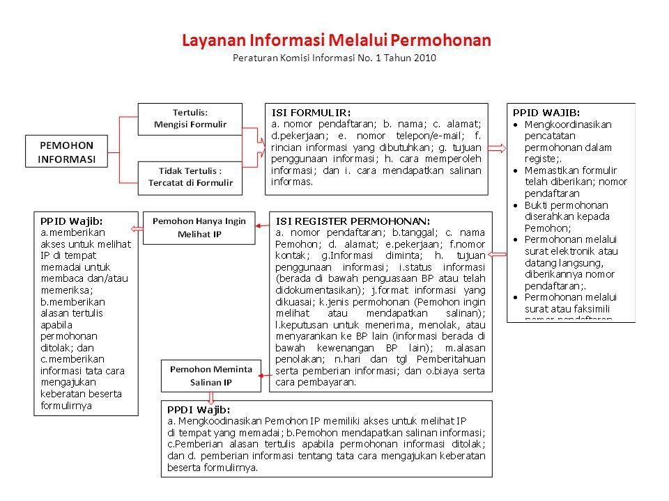 Layanan Informasi Melalui Permohonan Peraturan Komisi Informasi No