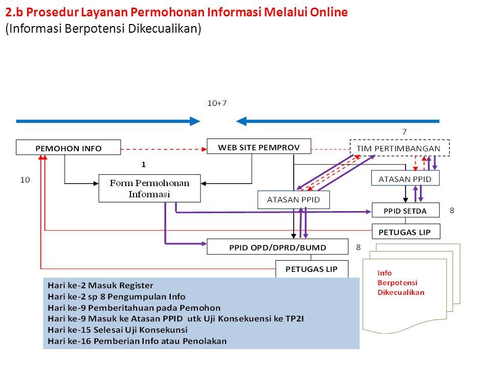 2.b Prosedur Layanan Permohonan Informasi Melalui Online (Informasi Berpotensi Dikecualikan)