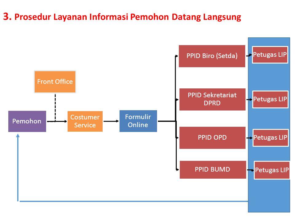 3. Prosedur Layanan Informasi Pemohon Datang Langsung
