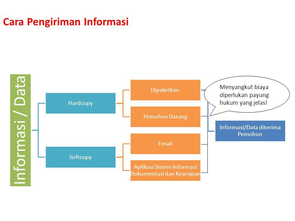 Cara Pengiriman Informasi
