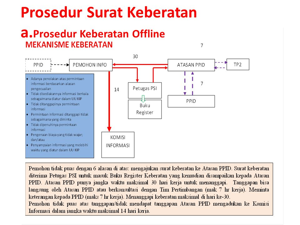 Prosedur Surat Keberatan a.Prosedur Keberatan Offline
