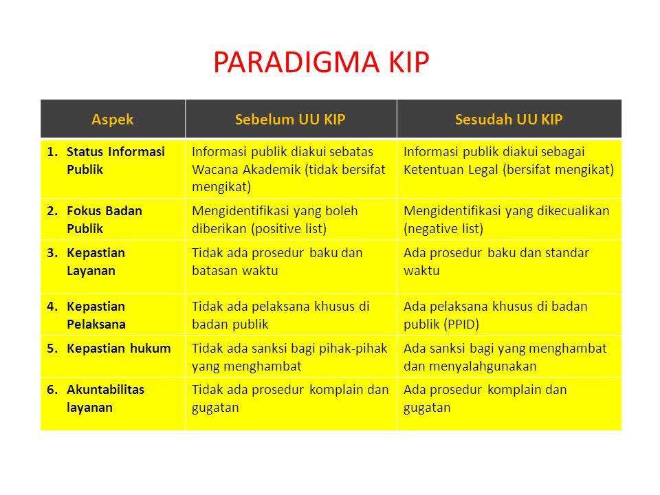PARADIGMA KIP Aspek Sebelum UU KIP Sesudah UU KIP