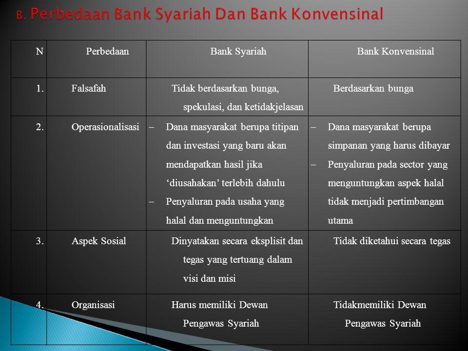 B. Perbedaan Bank Syariah Dan Bank Konvensinal