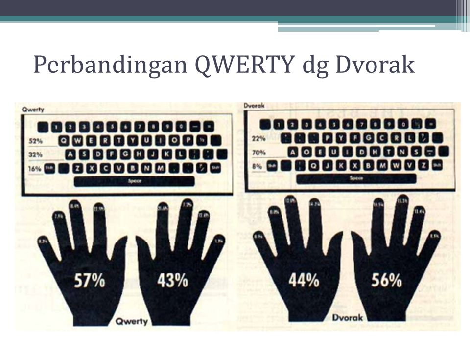 Perbandingan QWERTY dg Dvorak