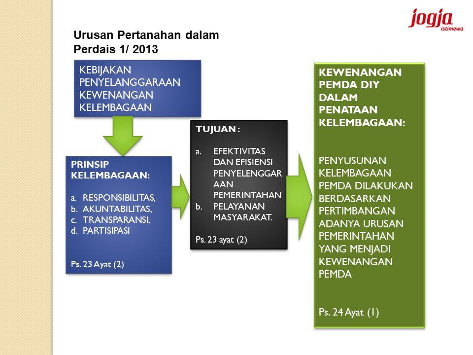 Urusan Pertanahan dalam Perdais 1/ 2013