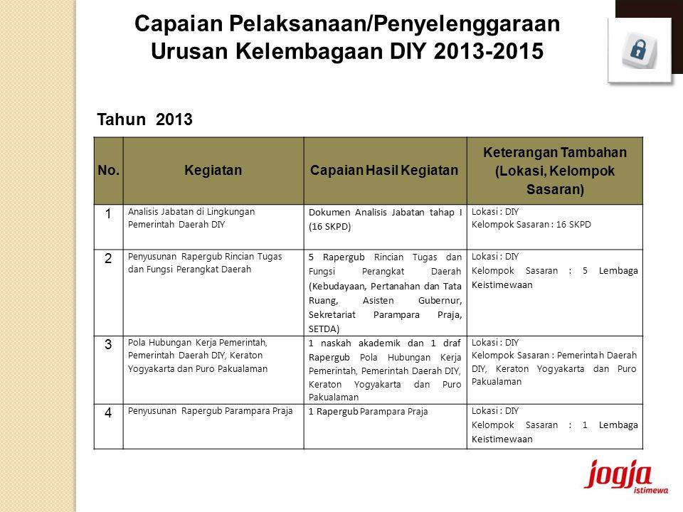 Capaian Pelaksanaan/Penyelenggaraan Urusan Kelembagaan DIY 2013-2015