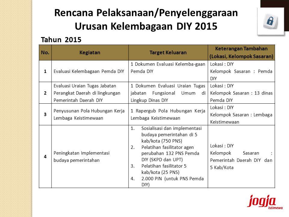 Rencana Pelaksanaan/Penyelenggaraan Urusan Kelembagaan DIY 2015