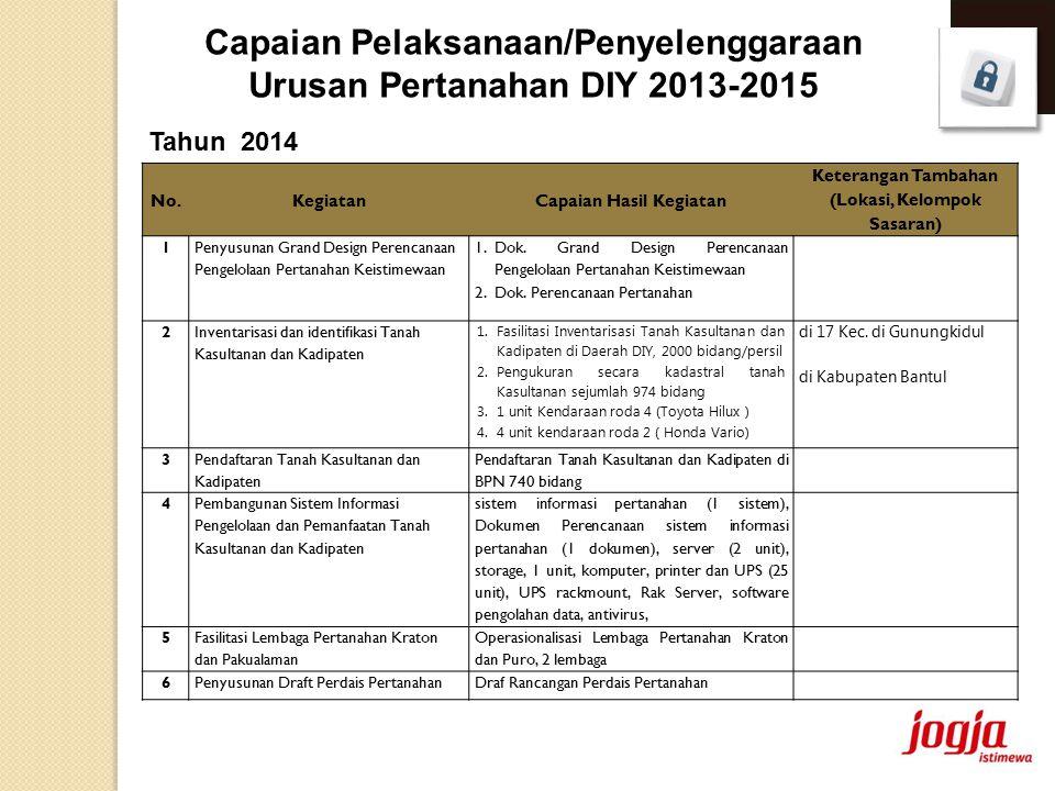 Capaian Pelaksanaan/Penyelenggaraan Urusan Pertanahan DIY 2013-2015