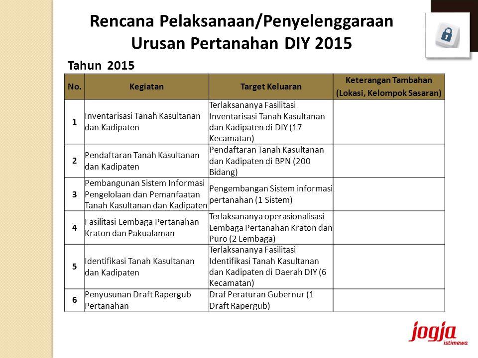Rencana Pelaksanaan/Penyelenggaraan Urusan Pertanahan DIY 2015