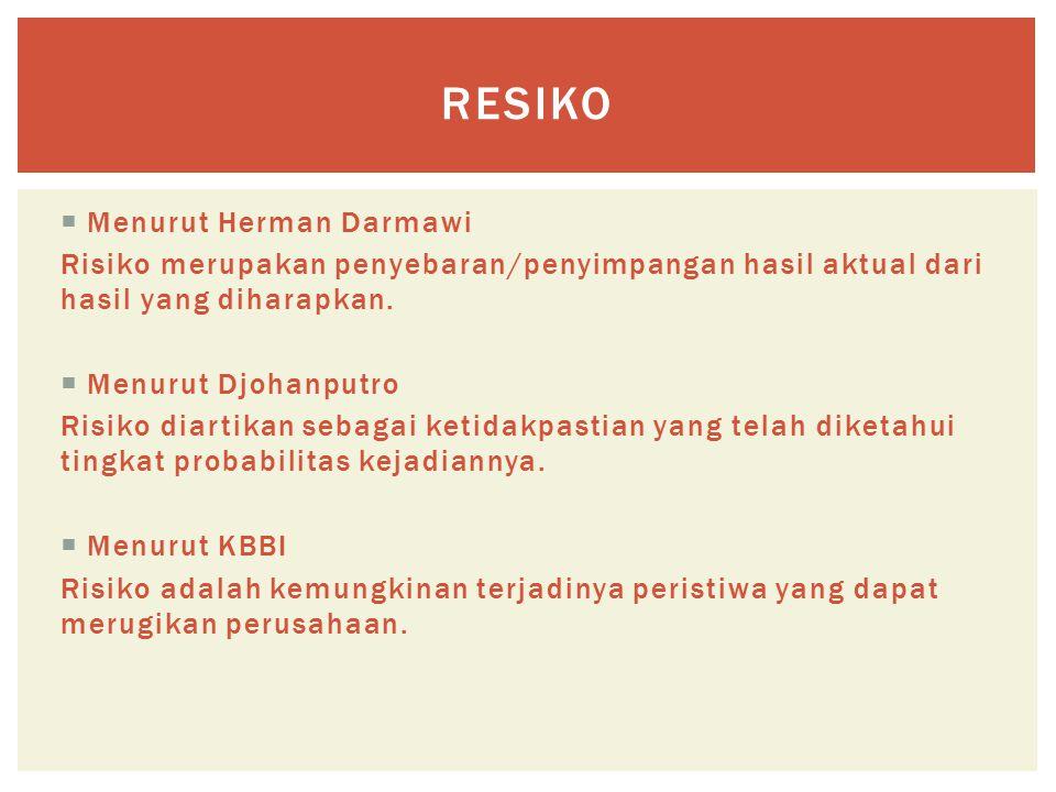 Resiko Menurut Herman Darmawi