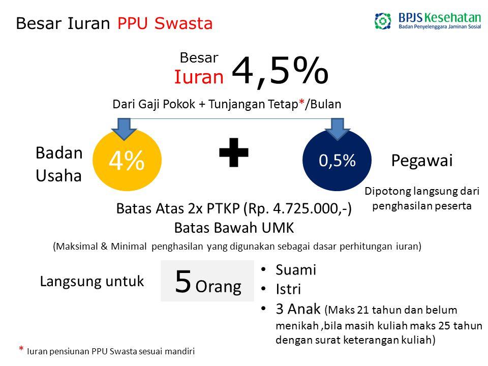 + 4,5% 4% 5 Orang Iuran Badan 0,5% Pegawai Usaha
