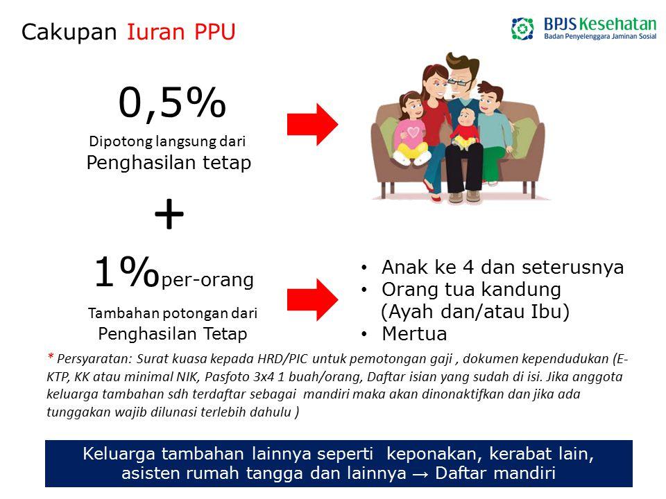 + 0,5% 1%per-orang Cakupan Iuran PPU Penghasilan tetap