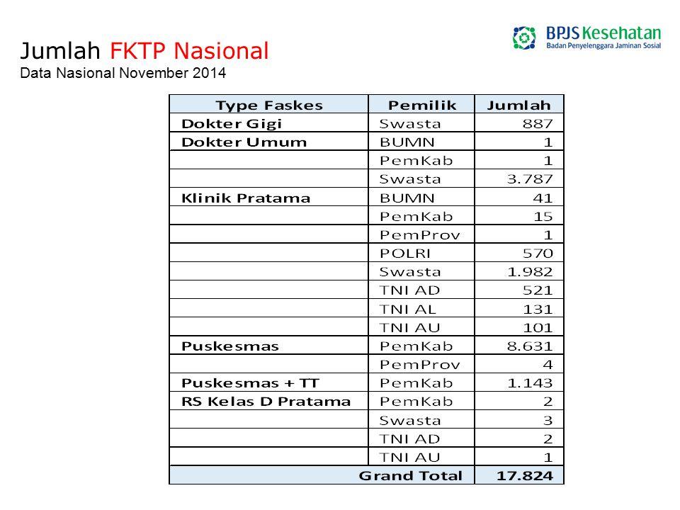 Jumlah FKTP Nasional Data Nasional November 2014