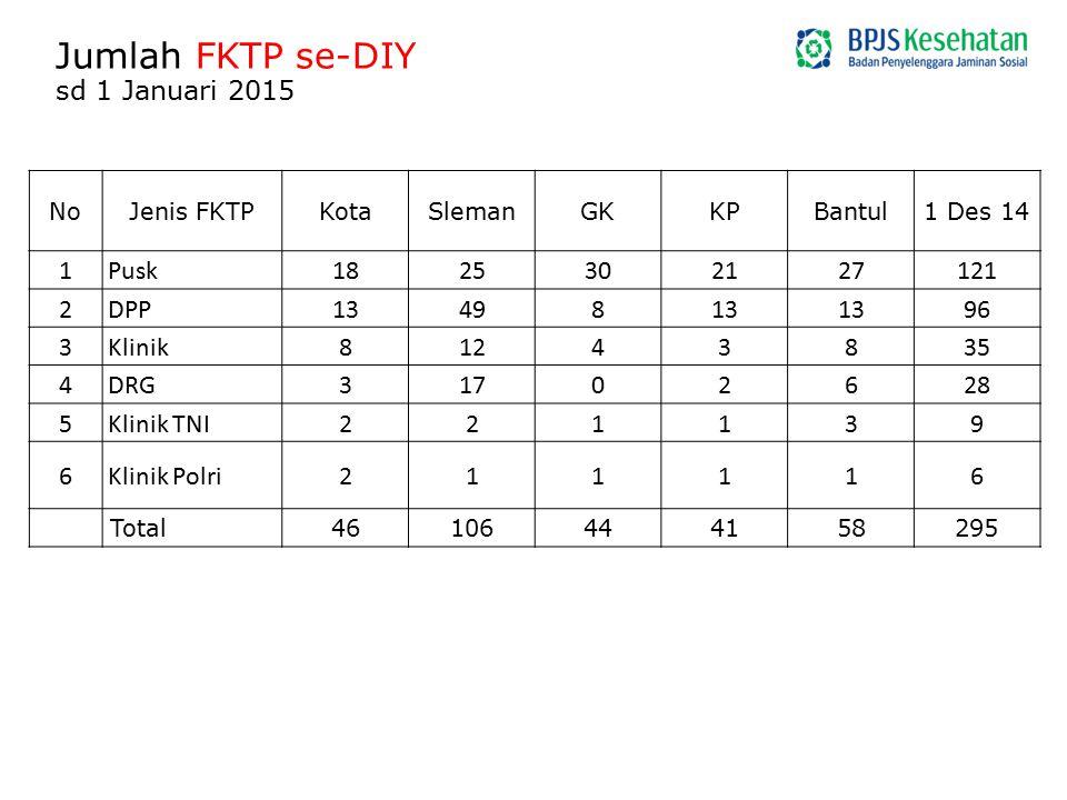 Jumlah FKTP se-DIY sd 1 Januari 2015