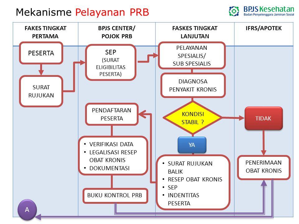 Mekanisme Pelayanan PRB